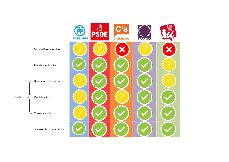 Elecciones 20D: análisis de las propuestas sanitarias