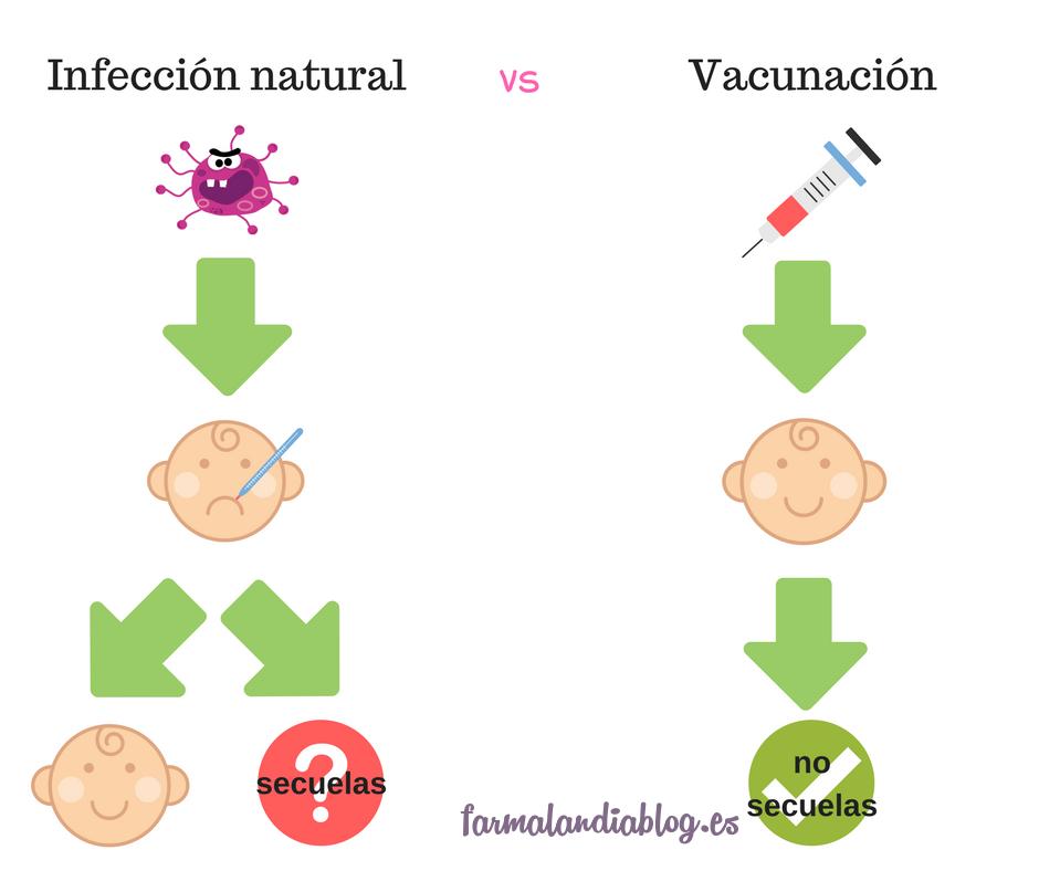 ¿Por qué es mejor poner vacunas que enfermar?
