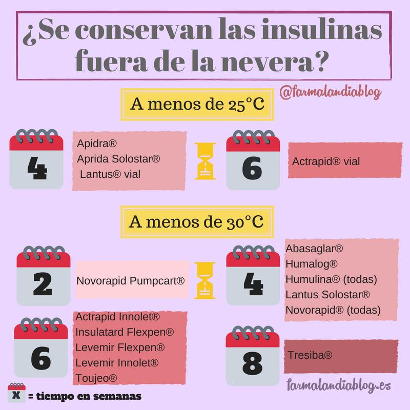 Validez de las insulinas fuera de la nevera